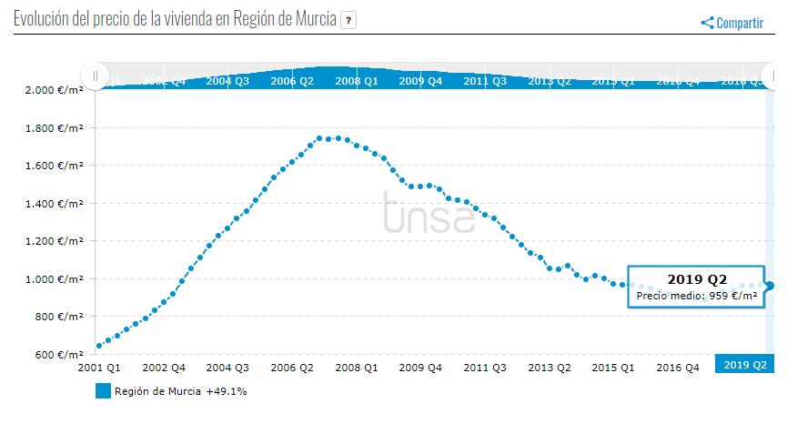 Evolución de precios de vivienda de segunda mano en Murcia